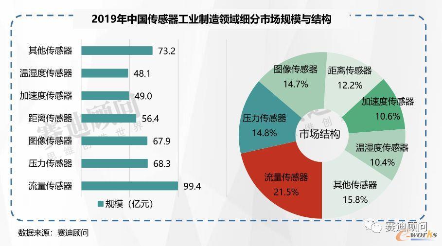 2019年中国传感器工业制造领域细分市场规模与结构
