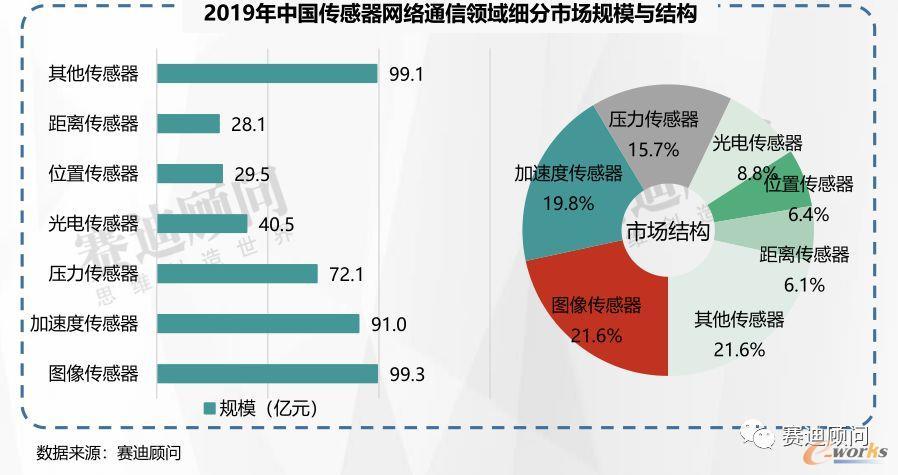 2019年中国传感器网络通信领域细分市场规模与结构