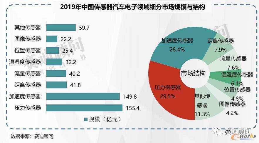 2019年中国传感器汽车电子领域细分市场规模与结构