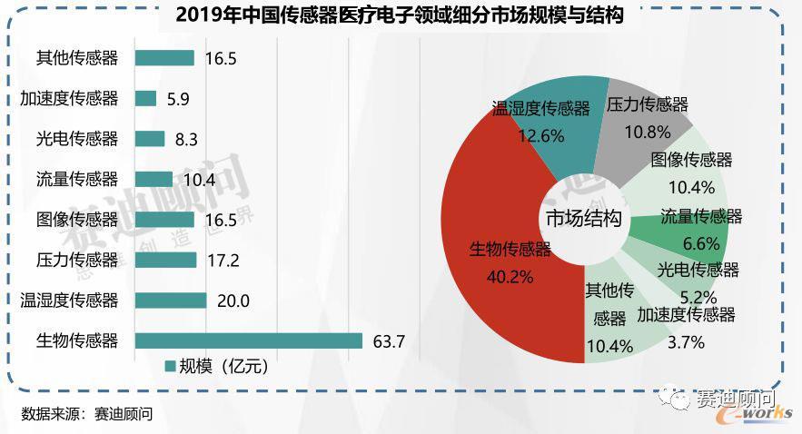 2019年中国传感器医疗电子领域细分市场规模与结构