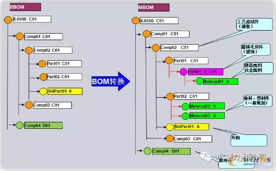 MBOM转换