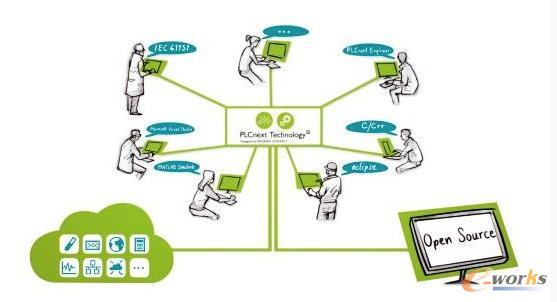 PLC升级换代:创新推动智能制造