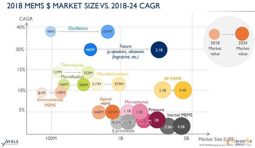 据Yole Développement统计,2018年全球MEMS市场达到116亿美元,预计到2024年将以8.2%的年复合增长率(CAGR)持续增长