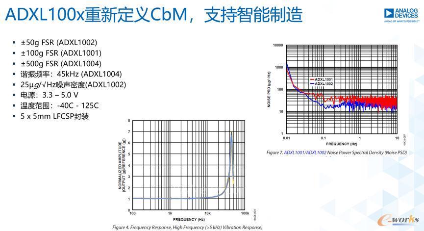 ADXL重新定义CbM,支持智能制造