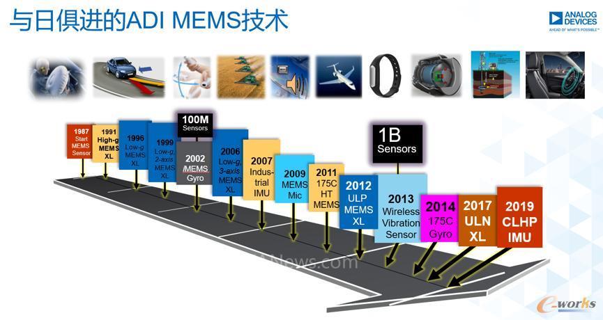 与日俱进的ADI MEMS技术