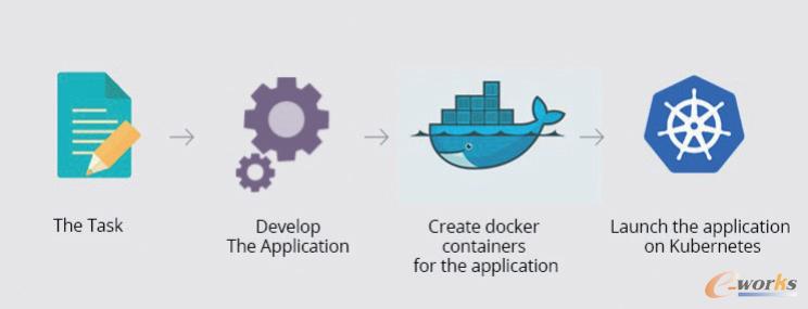 工业APP运用Docker和K8进行容器化
