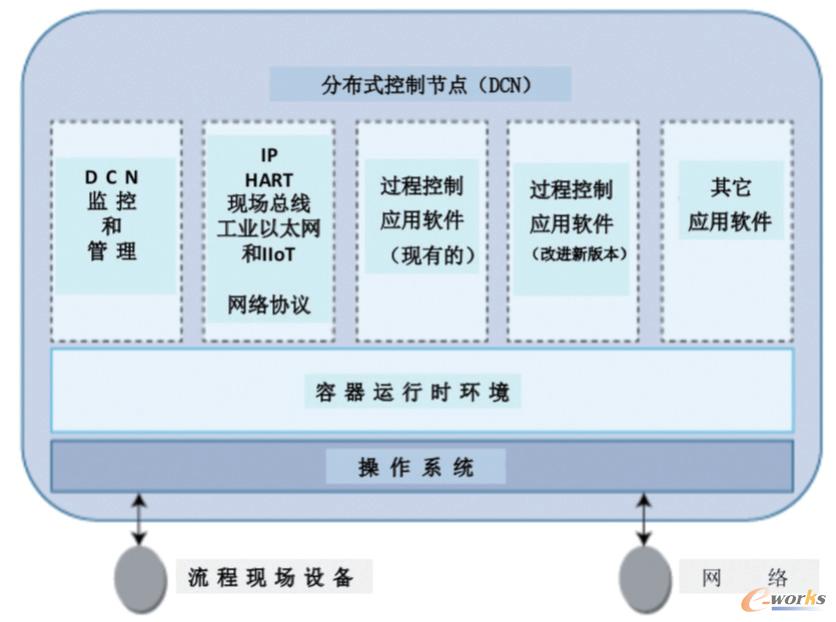运用容器技术构成分布式控制节点(DCN)