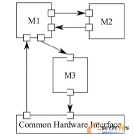 实时控制容器化的实现架构(功能视角)