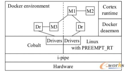 实时控制容器化的实现架构(系统视角)