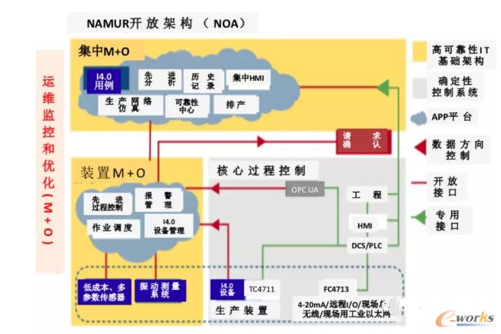NAMUR的NOA架构框图