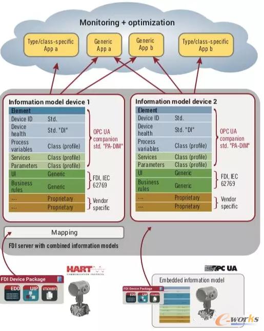 PA-DIM信息模型传输现场设备的各种信息
