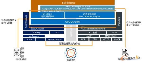OPC UA为机器学习提供有价值数据的高效传输与结构化