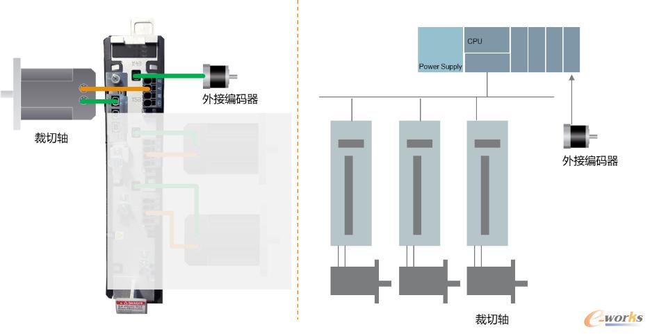 ACOPOS运动控制架构与PLC+运动控制架构区别