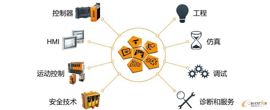 集成开发平台是创新的武器平台