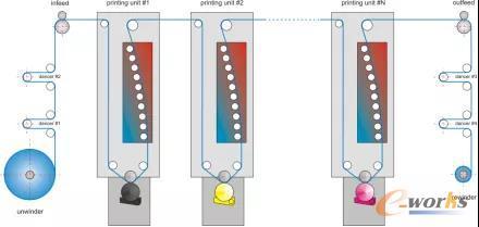集成套色控制算法由一个PLC实现处理