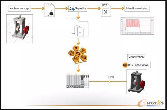 采用建模仿真可以自动代码生成并直接运行于PLC