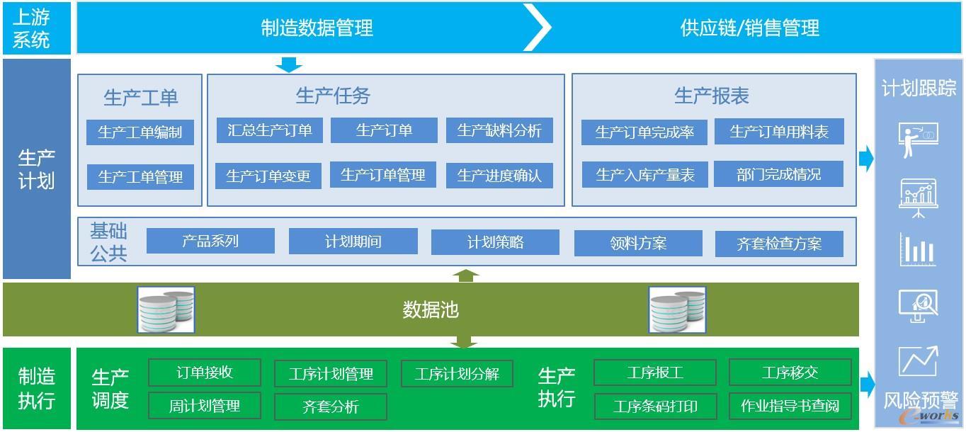 生产计划管理应用架构