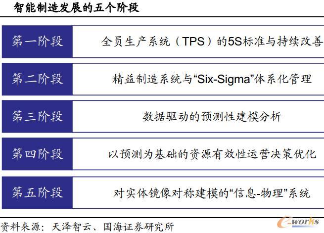 智能制造发展的核五个阶段
