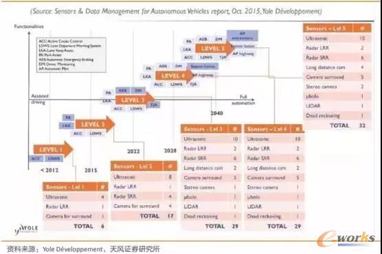 传感器技术路线图和相关的自动驾驶功能