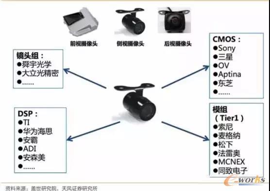 车载摄像头产业链
