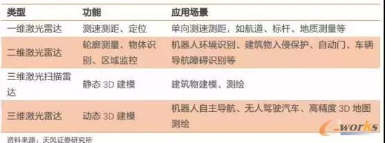 不同类型激光雷达的功能及应用场景