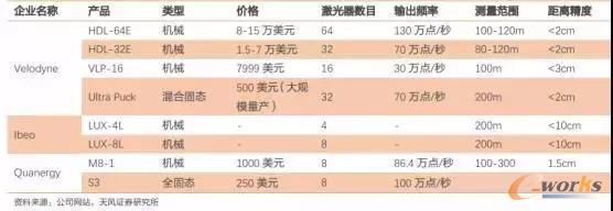 三家激光雷达生产企业的主要产品对比