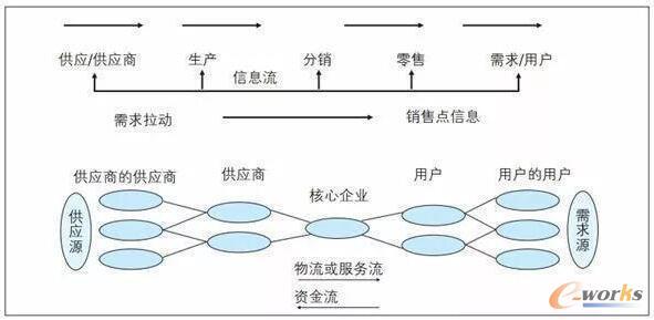 供应链管理结构