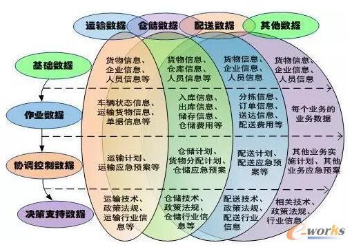 智慧物流业务数据分类