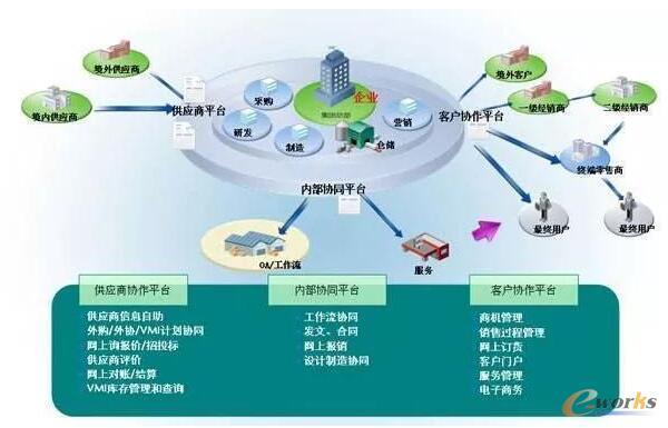 供应链协同管理模式