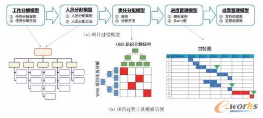 设计过程模型