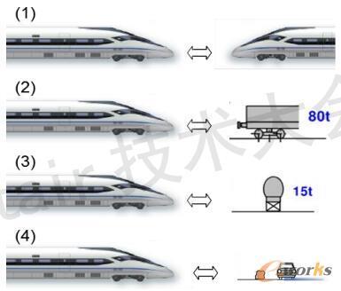 常见的四种碰撞场景