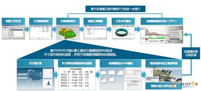 将三维模型的PMI尺寸通过DPV工具进行结构化