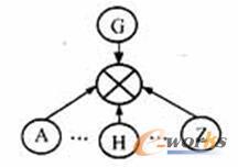 描述层的扩展CSG的结构