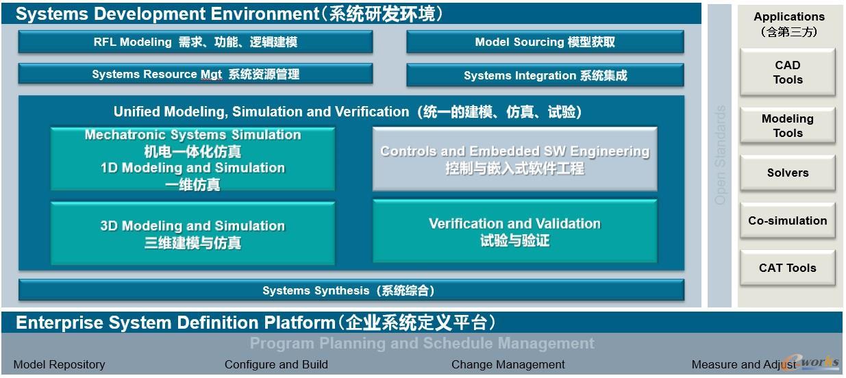 集成化的系统工程环境