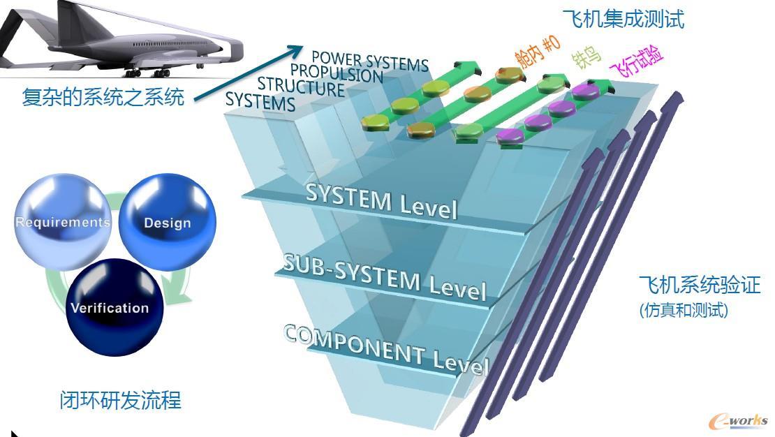 "SDPD采用机械、电子、软件、液压、控制全集成""V""字型模型"