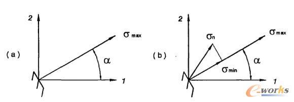 主应力方向的确定及其投影示意图