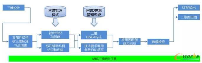 MBD设计流程