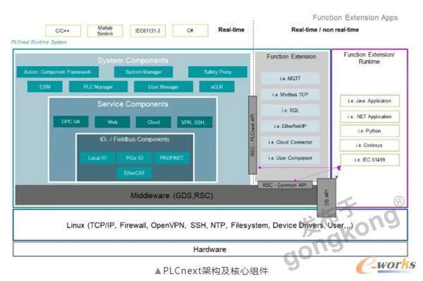 PLCnext架构及核心组件