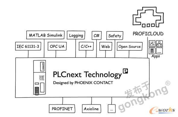 PLCnext核心组件
