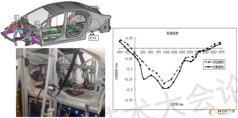 白车身弯曲刚度分析及实验结果