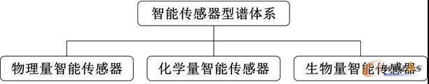 智能传感器分类
