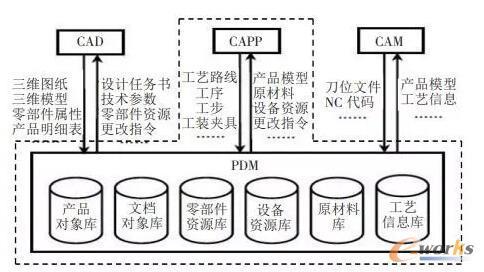 PDM、CAPP、CAD、CAM四者的关系图