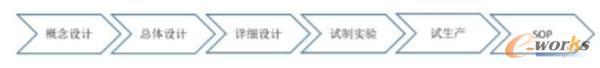 零部件设计开发基本过程