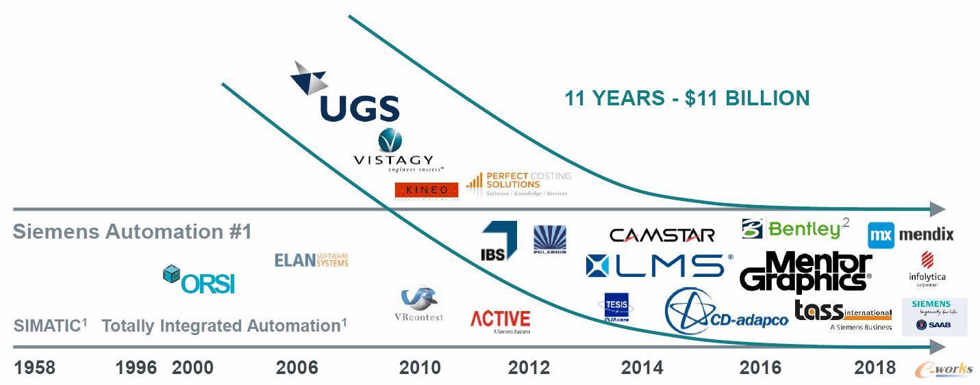 西门子数字化工业软件并购路径