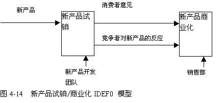 k公司新产品开发流程再造的研究(七)